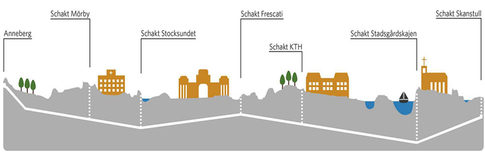 Fig 1. Route of the cable tunnel under the city centre