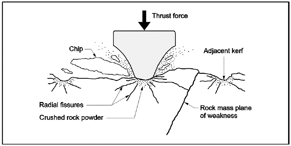 Fig 1. Rock breaking under a disc cutter<sup>1</sup>