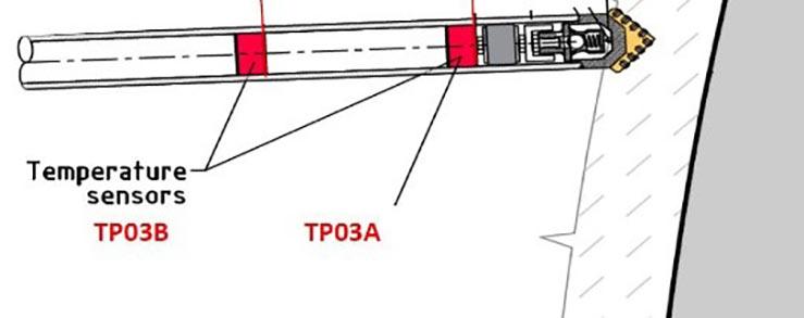 Temperature sensors within the temperature measurement pipes