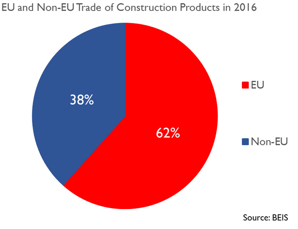 More than 60% of construction materials in the UK are reported as being sourced from the EU