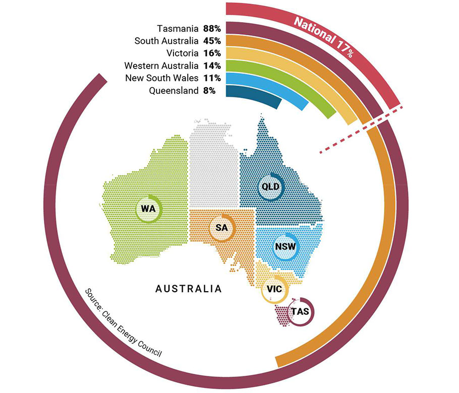 To date, 17% of electricity energy in Australia is generated by clean sources with Snowy Hydro contributing more than 30% of that