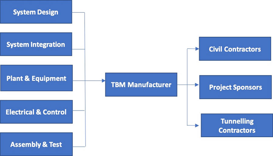 Typical TBM supply chain