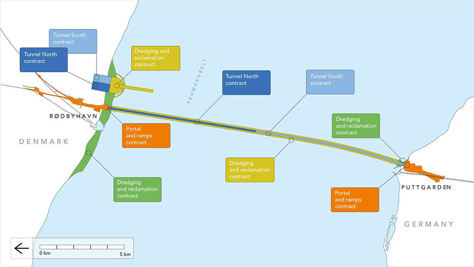 Contract packages of Fehmarn fixed link