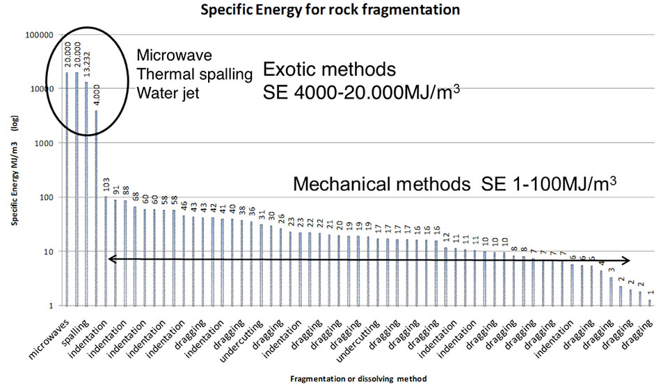 Fig 4.  Evaluation of specific energy for different rock excavation methods