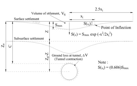 Standard method for calculating ground loss