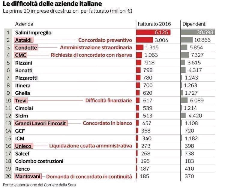 Fig 1. Recent media reports indicated fragility of companies in the Italian construction industry