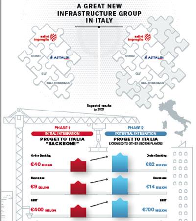 Fig 1. Salini Impregilo plans major Italian infrastructure group