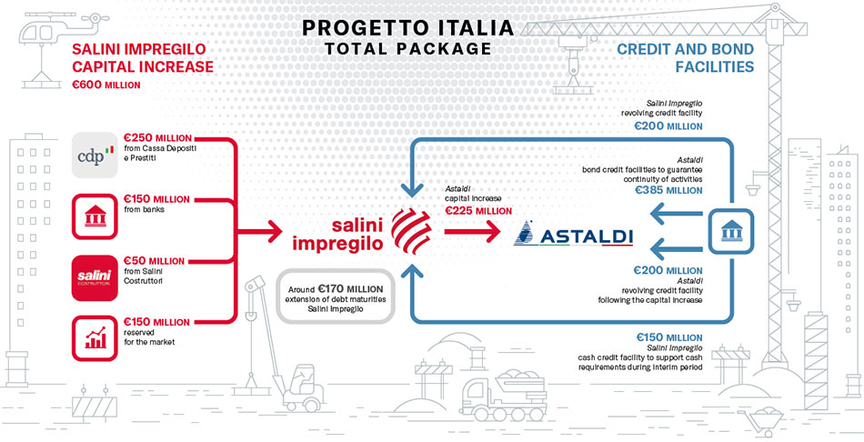 Progetto Italia financing preparations