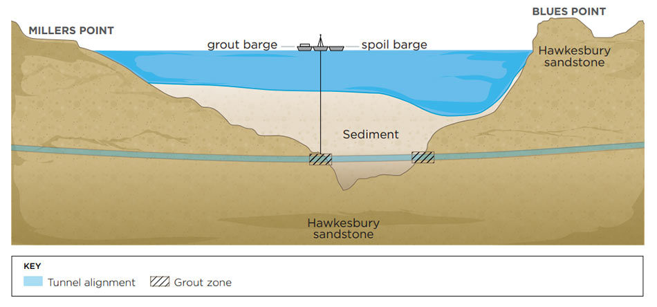 Alignment under Harbour through sandstone and sediment
