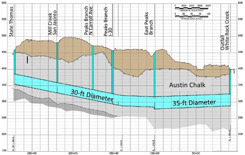 Fig 5. One tunnel, two diameters, through the Austin Chalk