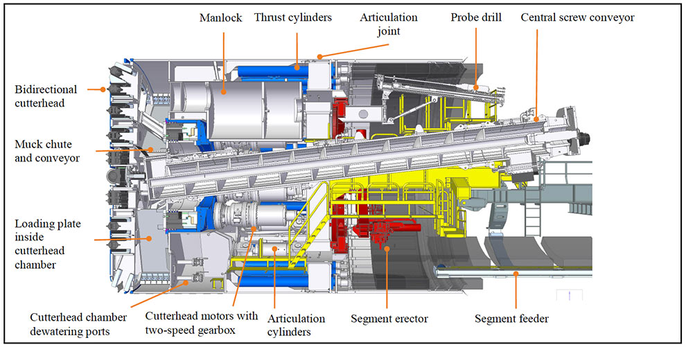 Design of the Crossover XRE machines