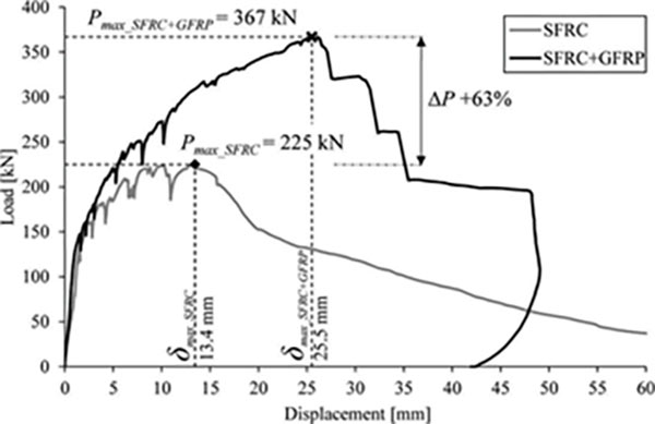 Fig 4. Comparison of bending test load average displacement