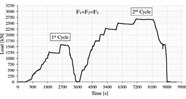 Fig 7. Point load test where load (single pad) vs time; a) SFRC; b) SFRC-GFRP segment