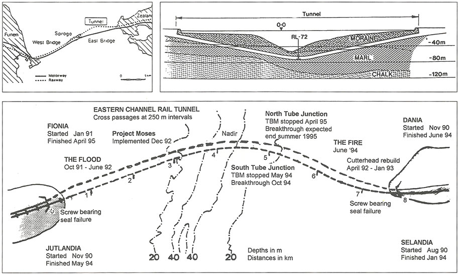 Fig 1: Plan and geological section of the Eastern Channel railway tunnel crossing with location and date of major events
