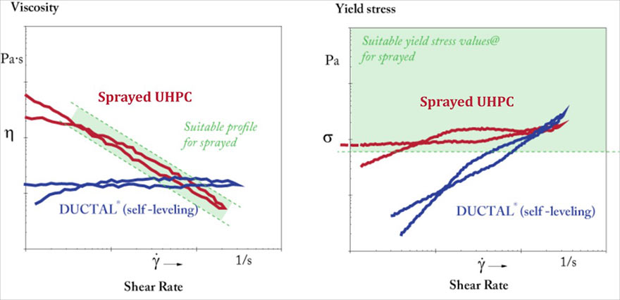 Fig 1. Viscosity and significant yield stress make UHPFRSC sprayable