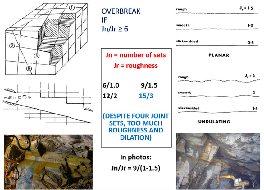 Fig 2.  Inevitable drill+blast over-break particularly with clay-bearing joint sets