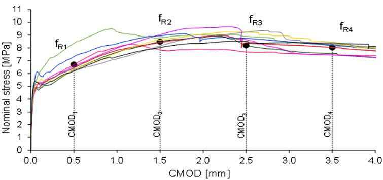 Fig 4. Results of the beam bending tests