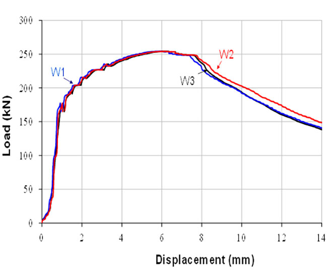 Fig 7. Bending test load mean displacement a) total graph; b) detail up to 10mm displacement