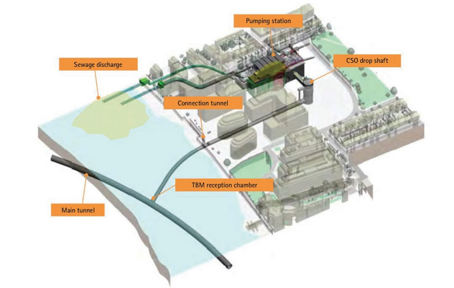 Fig 2. Elements of the Hammersmith connector