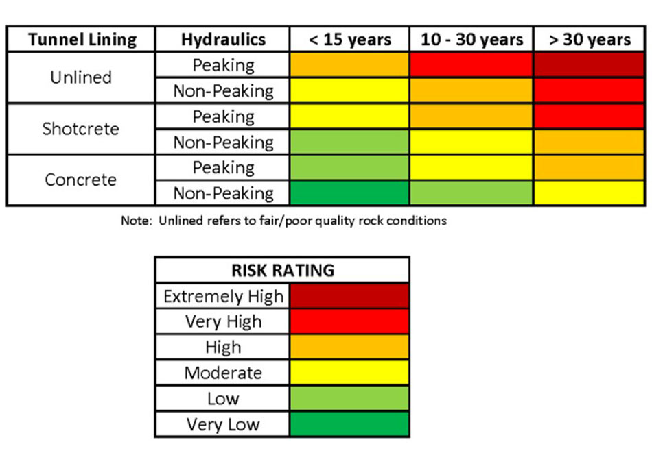 Fig 3: Qualitative risk matrix
