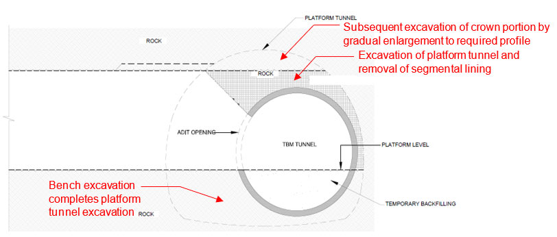 Fig 5. Adit access for excavation and breakout of the TBM segmental lining for a platform tunnel with bench excavation and invert segment breakout completing the sequence