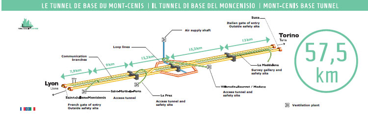 Lyon-Turin base line alters work plans and  keeps procurement going