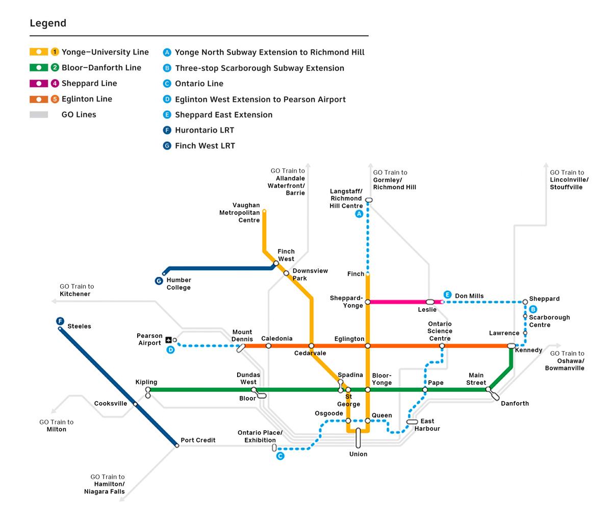 Fig 1. Four metro priorities in Toronto