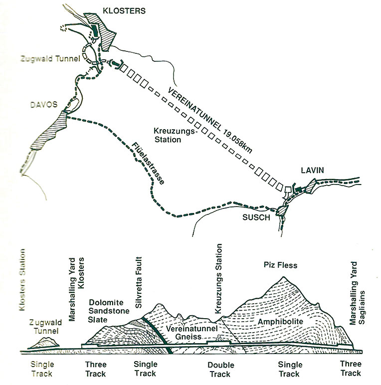Plan and geological section of the project. The short Zugwald Tunnel in Klosters leaib; trains to the Selfranga marshalling yard where cars will load onto the trains for the 19km trip through the Vereina Tunnel