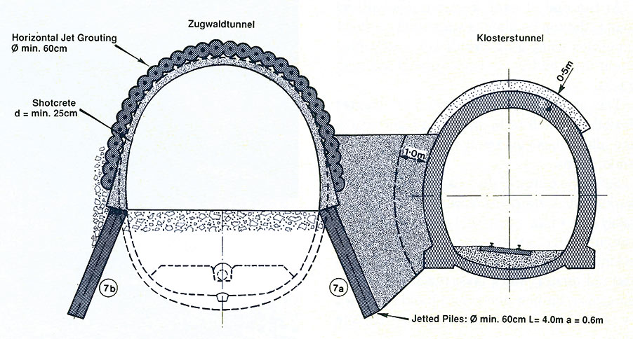 A section of the Zugwald Tunnel at a point close to the existing rail tunnel. Horizontal and vertical jet-piling has allowed safe excavation of the 34m<sup>2</sup> top heading and 29m<sup>2</sup> invert section. The ring of immediate support is closed with a precast concrete invert segment.