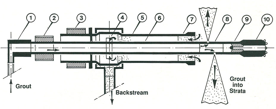 A section through the GU Tiejbau drilling and jetting system. 1) Connection piece. 2) Internal drillsteel drive. 3) External drillsteel drive. 4)Backstream holes. 5) External drillsteel. 6) Internal drillsteel. 7) Ring crown. 8) Grout. 9) Stopvalve. 10) Drillhammer.