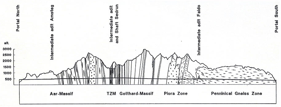 Fig 2. The 50km twin tube St Gotthard base line tunnel will be excavated in 11 years using at least eight full face hard rock TBMs from two intermediate access points and the south portal with drill+blast or roadheader excavation from the bottom of the Sedrun access
