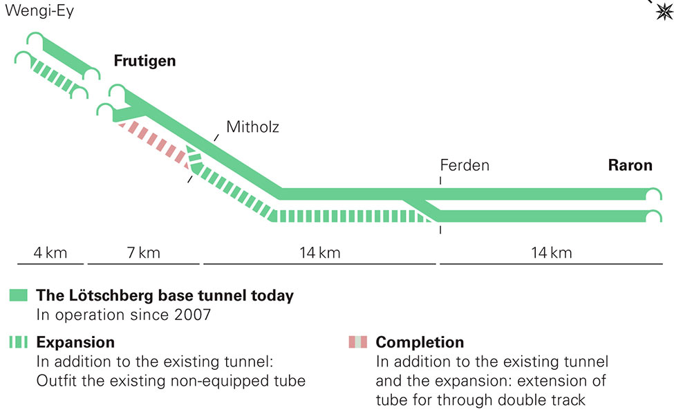 Layout of the Lötschberg base railway tunnel with plans being developed to complete the twin tube, double track configuration