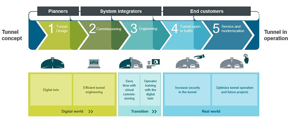 Digitalization from idea to real infrastructures and services