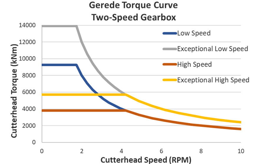 Fig 3. VFD torque curve for the Gerede TBM