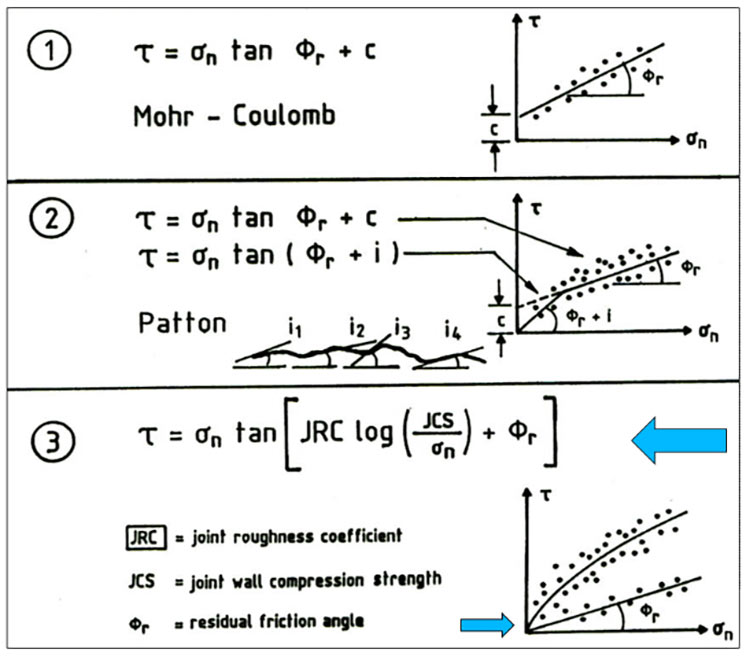 Fig 2.  Estimation of the shear strength of rock joints