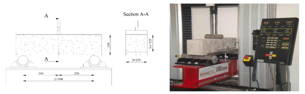 Fig 1. Test set-up of a flexural 3-point bending test