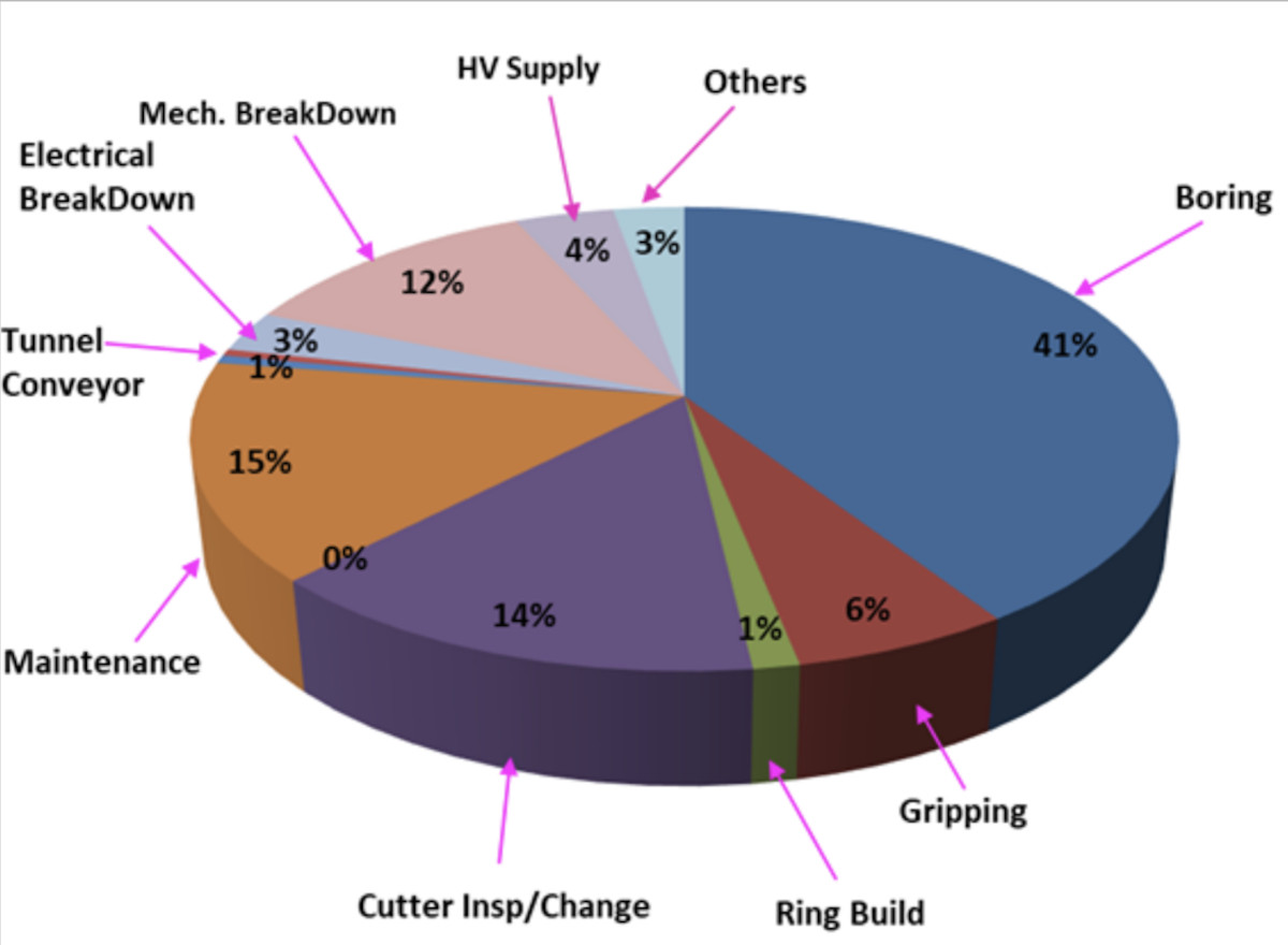 Example of a TBM utility pie chart