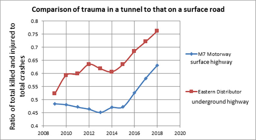 Fig 2. Trauma in the Eastern Distributor tunnel compared with that on the M7 open motorway <br>(Compiled from data published by the NSW Centre for Road Safety 2009-2018<sup>(2)</sup>)