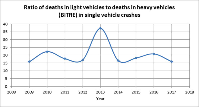 Fig 3. Compiled from BITRE data comparing deaths in collisions between light and heavy vehicles<sup>(8)</sup>