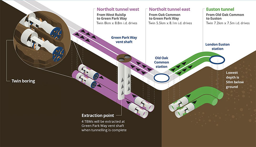 Fig 2. Launch and retrieval of the six HS2 London tunnel drives