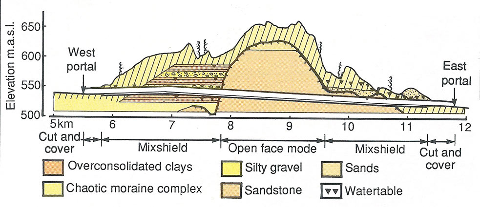 Fig 1. TBM will convert to open mode for the central sandstone section