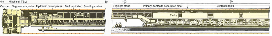Fig 2. Mixshield incorporates a large stone crusher and a primary bentonite separation plant on the back-up