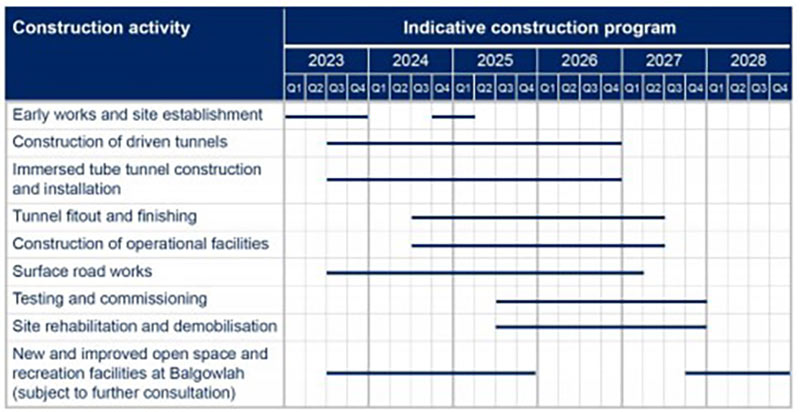 Fig 4. Beaches Link construction programme