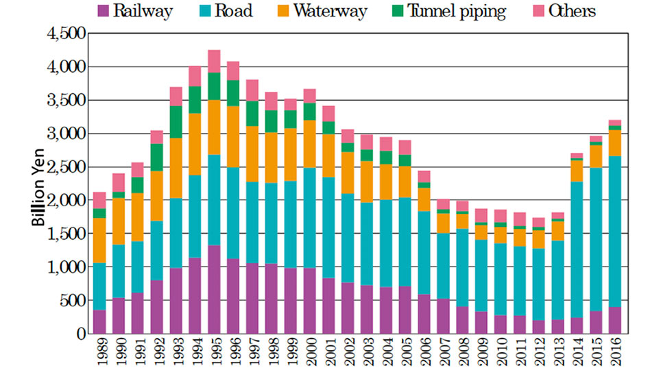 Japan investment in underground infrastructure from 1998 to 2016