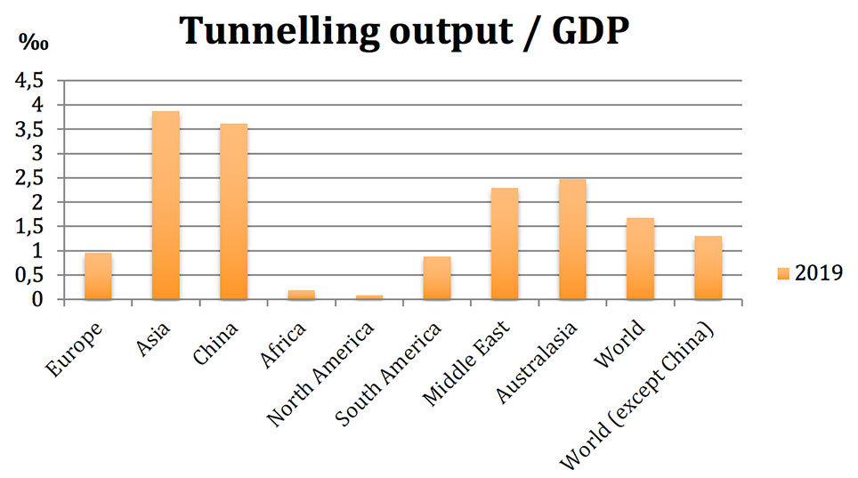Investment in underground infrastructure as a percentage of GDP is predicted to continue to increase