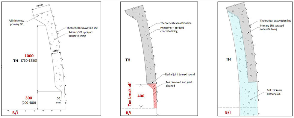 Fig 3. Design of a fully mechanised joint between top heading and bench eliminating need of workers in the face
