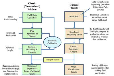 Fig 2. Comparison of current design practise trends versus classic methodology<sup>(3)</sup>