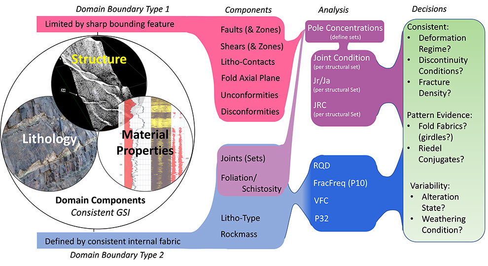 Fig 4. Workflow for defining and analysing prevailing geological domains<sup>(1)</sup>