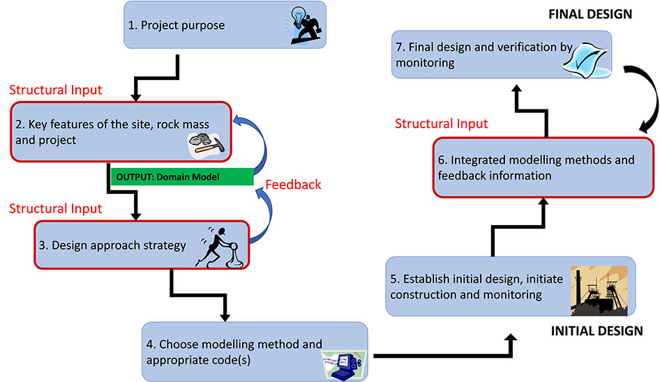 Fig 5. Typical construction project workflow, showing where structural geology domain input is likely required to inform the design strategy<sup>(5)</sup>