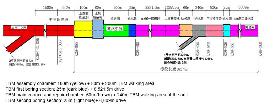 The TBM drives are between long, steep intermediate drill+blast adits